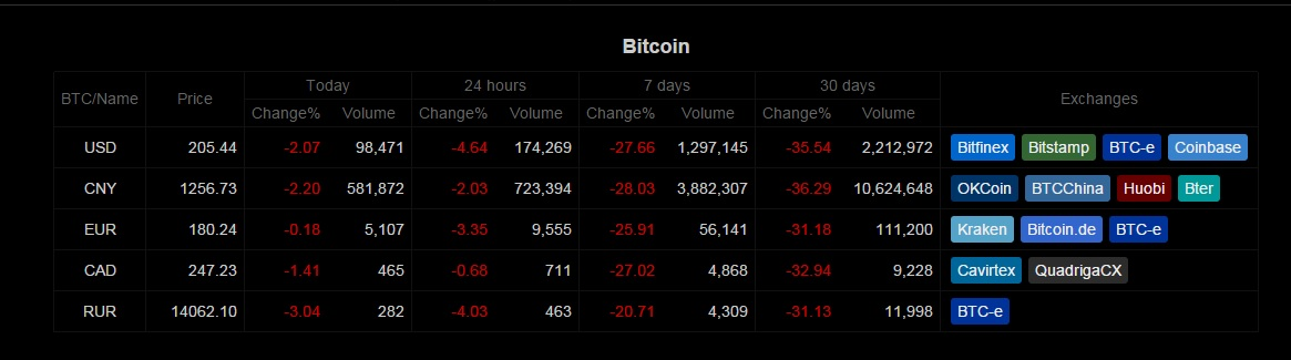 Bitcoin Trading Volume Down Across All Exchanges, Price Remains Relatively Stable