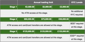 Bitstamp Debit Card Fees