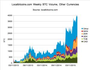 LB Next Markets