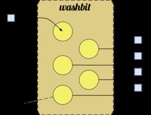 Washbit