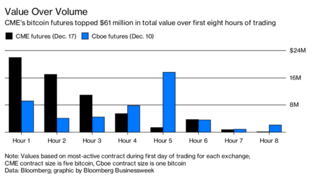 CME Bitcoin Futures Started with Light Volume but Significant Value