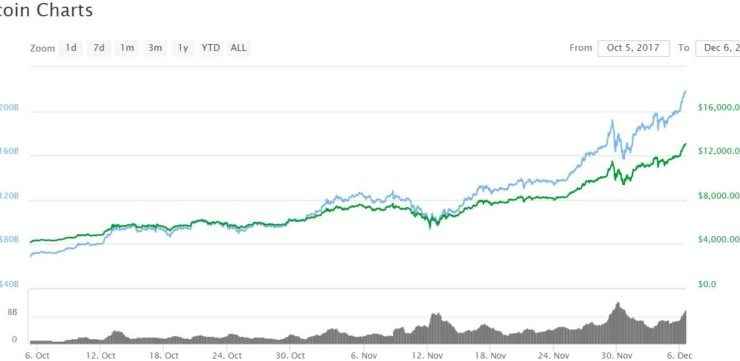 $13,000 and Rising – The Price of Bitcoin Continues to Climb