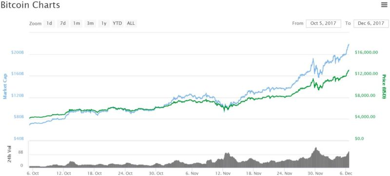 Bitcoin prices top $ 13,000