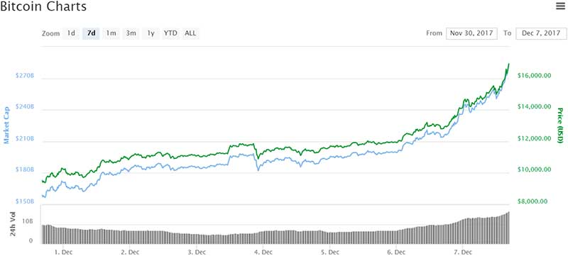 Bitcoin breaches $ 16k milestone