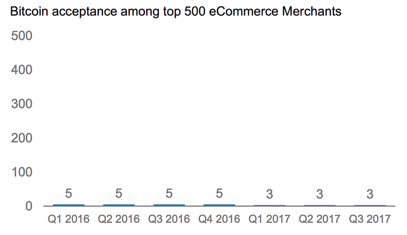 Bitcoin acceptance among Top 500 eCommerce Retailers