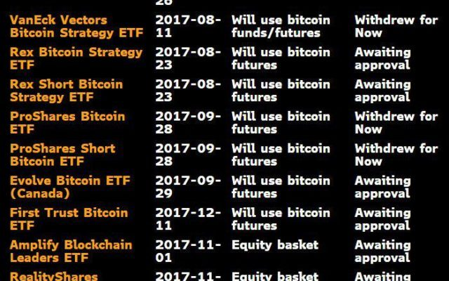 2017's Best-Performing ETFs Were Bitcoin-driven
