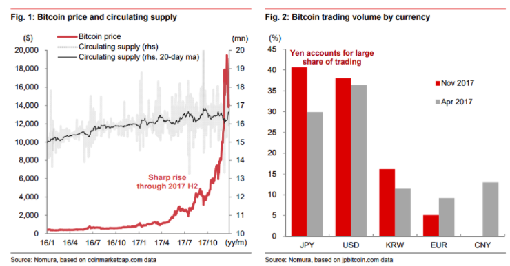 Nomura Analysts Think Bitcoin Is Making Japanese People Spend More