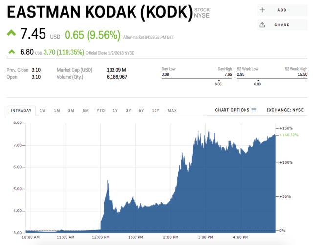 Kodak Stock Surges