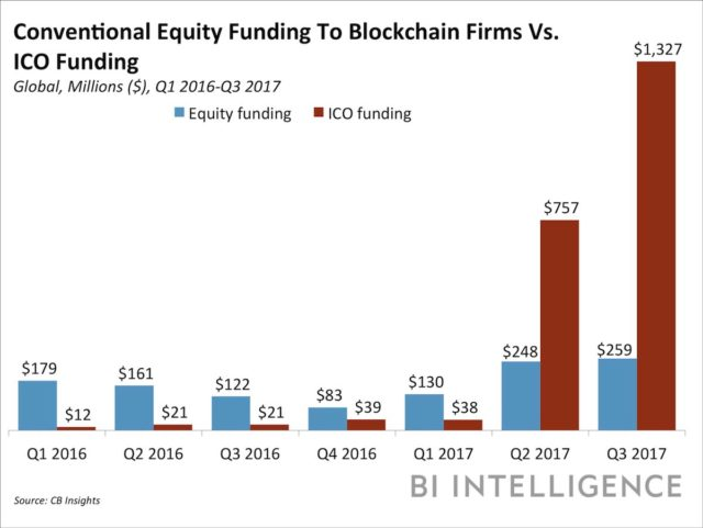 Traditional Crowdfunding Meets Decentralized ICOs