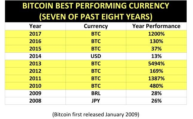 1200% Bitcoin Outperforms Dollar and All Fiat for Third Year in a Row