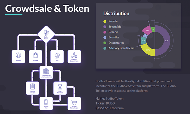 Budbo Crowdsale Token Distribution
