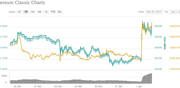 Ethereum Classic Tech Update Sees 30% New Year Price Spike
