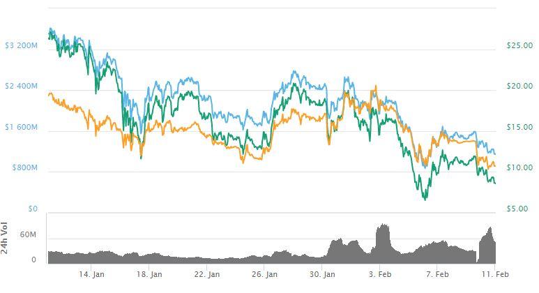 Nano price chart - CoinMarketCap