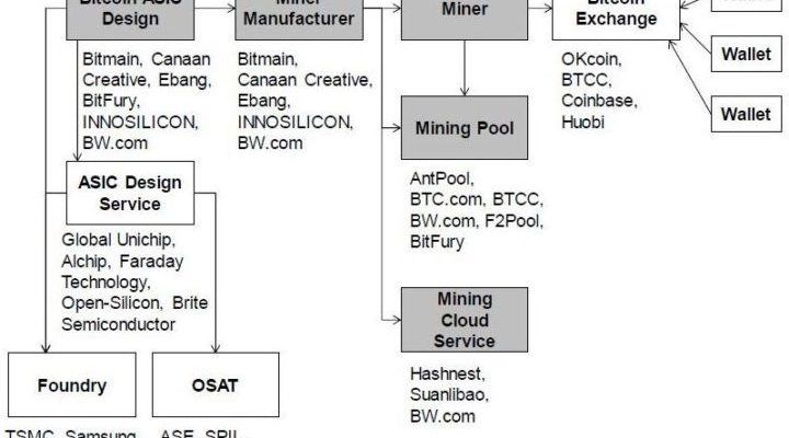 Bitcoin Mining Giant Bitmain Raked in $3 to 4 Billion in Profits Last Year