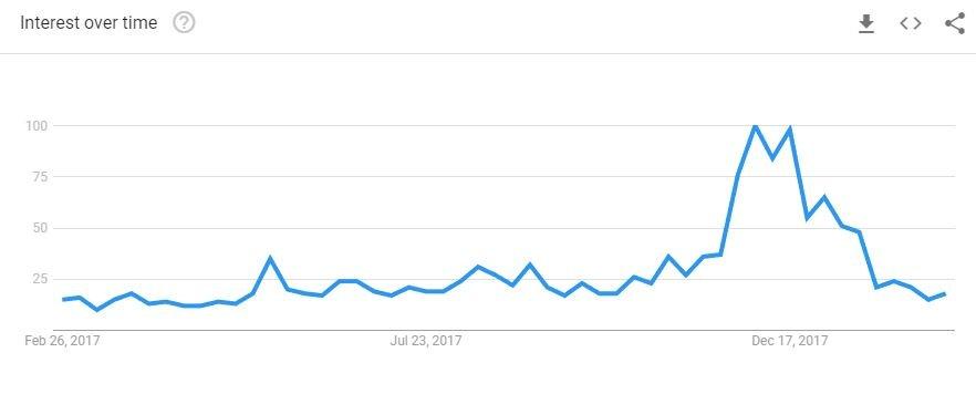 bitcoin search trend
