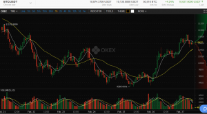 Today OKEx traded over $ 536 million dollars - half a billion - in a 24 hour period. Bitcoin is up 4.21% in 24 hours, down -7.58% on the week and down -7.42% on the month on a last price of $ 10,626.