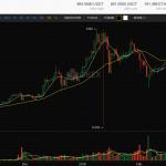 Ethereum Market Report: Daily $ETH Market Exceeds $2 Billion