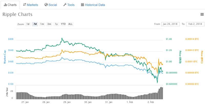 Ripple price chart - Feb 2 2018