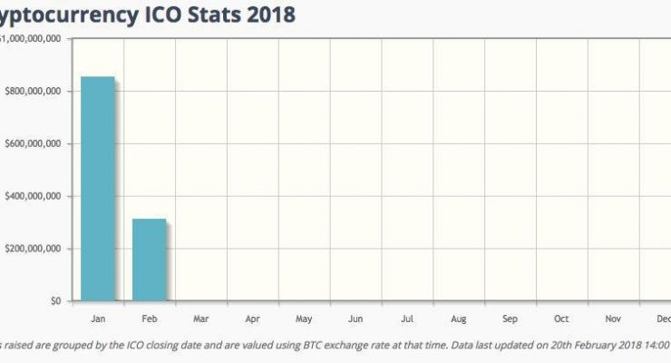 ICOs Raised Over $1 Billion in 2018, And It's Only February