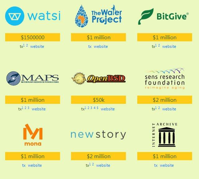 Pineapple Fund charities