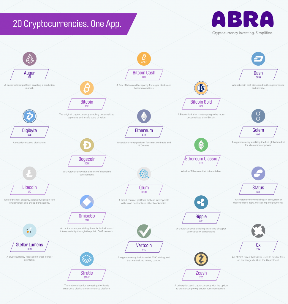 Abra Mobile App Adds 20 New Cryptocurrencies and 'Stablecoin' Technology