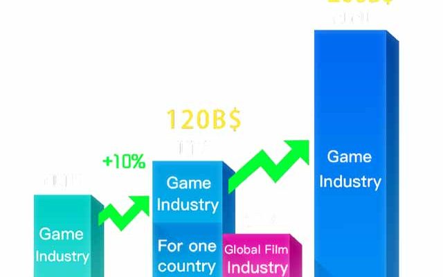 Blockchain to Advance the Video Game Industry