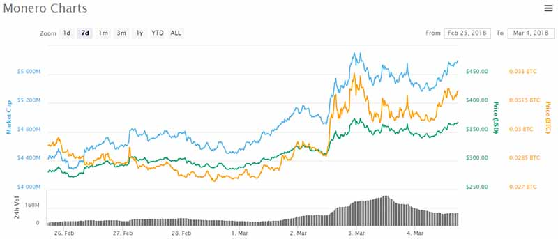 Monero price chart - Mar 4 2018