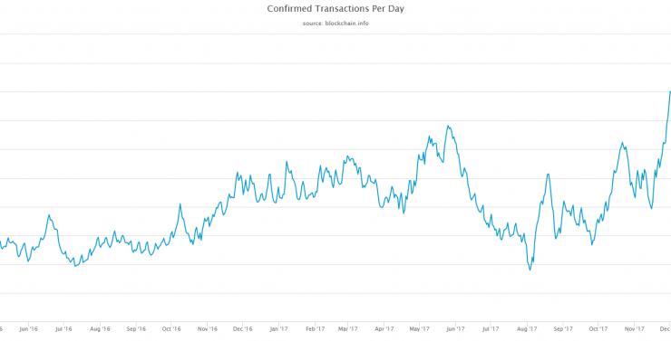BTC Transaction Volume Reaches Two-Year Low