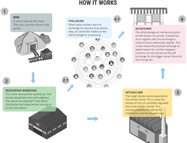Tokenizing Real-World Assets