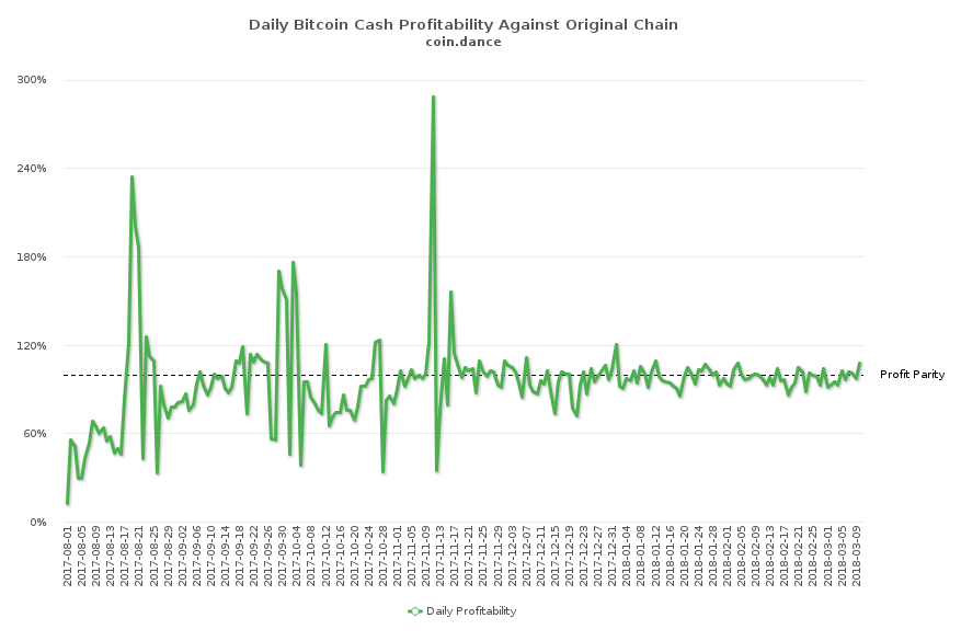 A Look at This Week's Bitcoin Cash Markets and Merchant Support