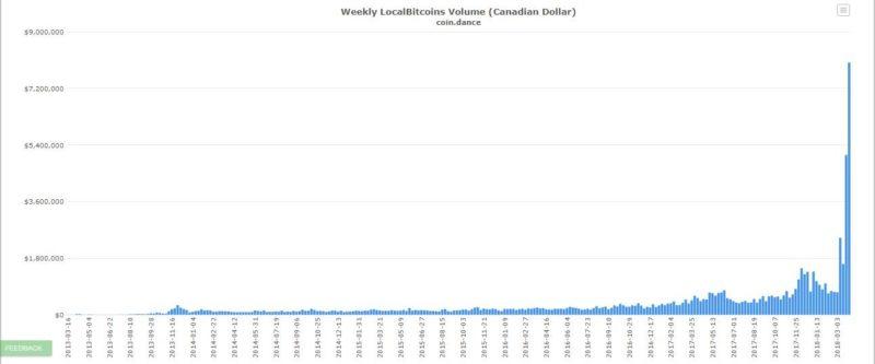 Canadians Embracing Bitcoin