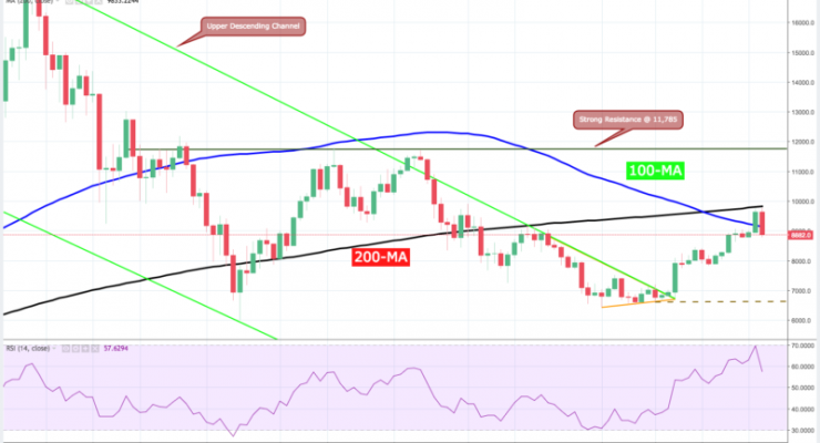 Bitcoin Price Analysis: Are Sellers Hodling or Folding?