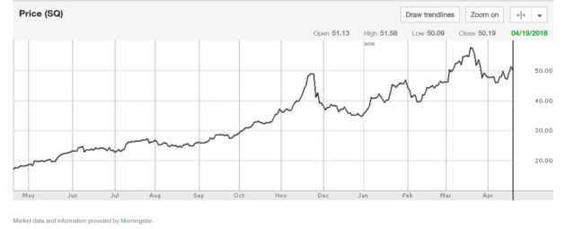 Bitcoin Makes Square Profitable