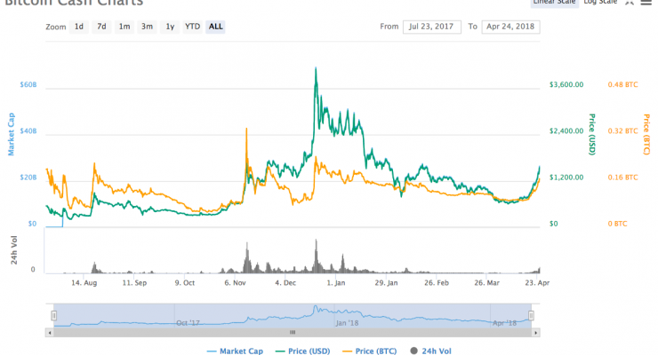 Bitcoin Cash Burning $12 Per Day While 'Struggling to Remain Relevant'