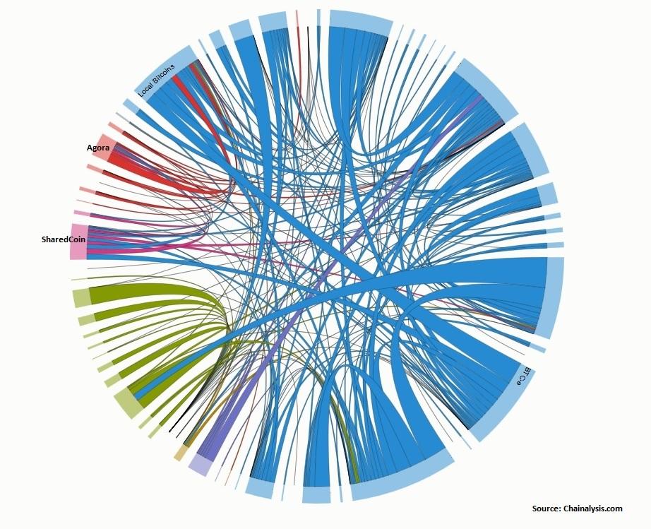 chainalysis-exchange-tx-pie-chart