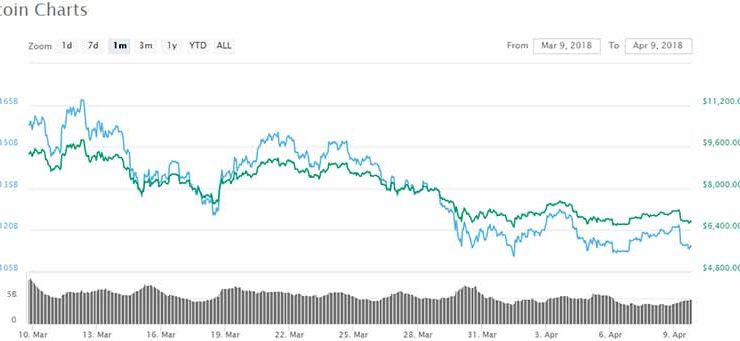 Bitcoin's Correction Continues – Is the Floor in Sight?