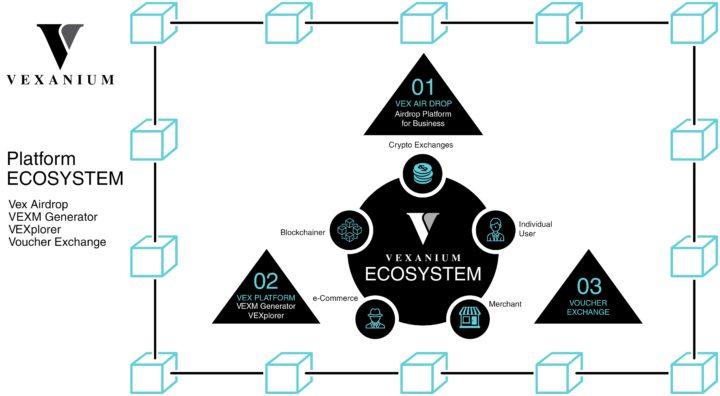 Vexanium Ecosystem