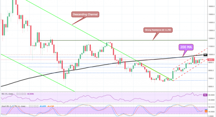 Bitcoin Price Analysis: $10K, Are We There Yet?