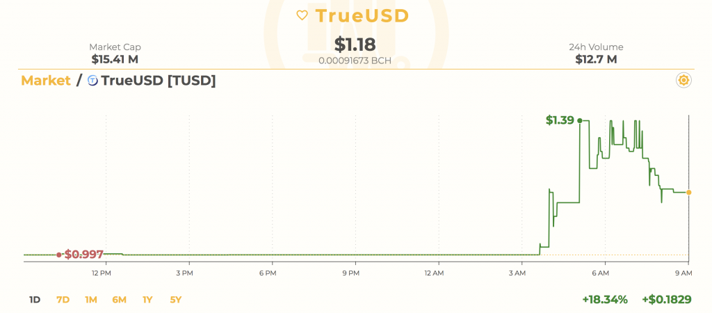 """Stablecoin"" Trueusd Pumps After Binance Listing"