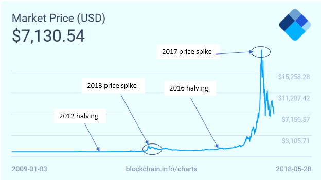 Bitcoin 'Halving' 2020: What Will the Price of Bitcoin Be?