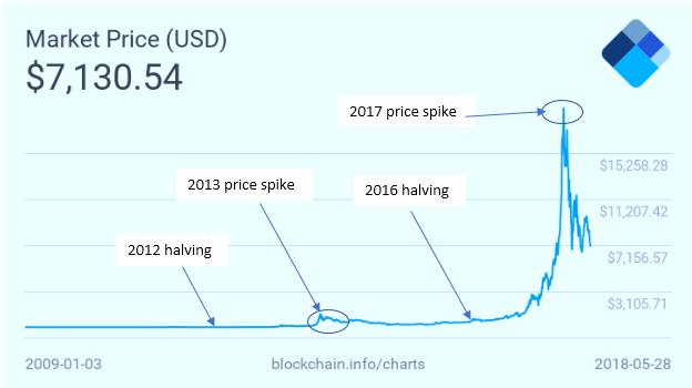 Bitcoinの半分のチャート