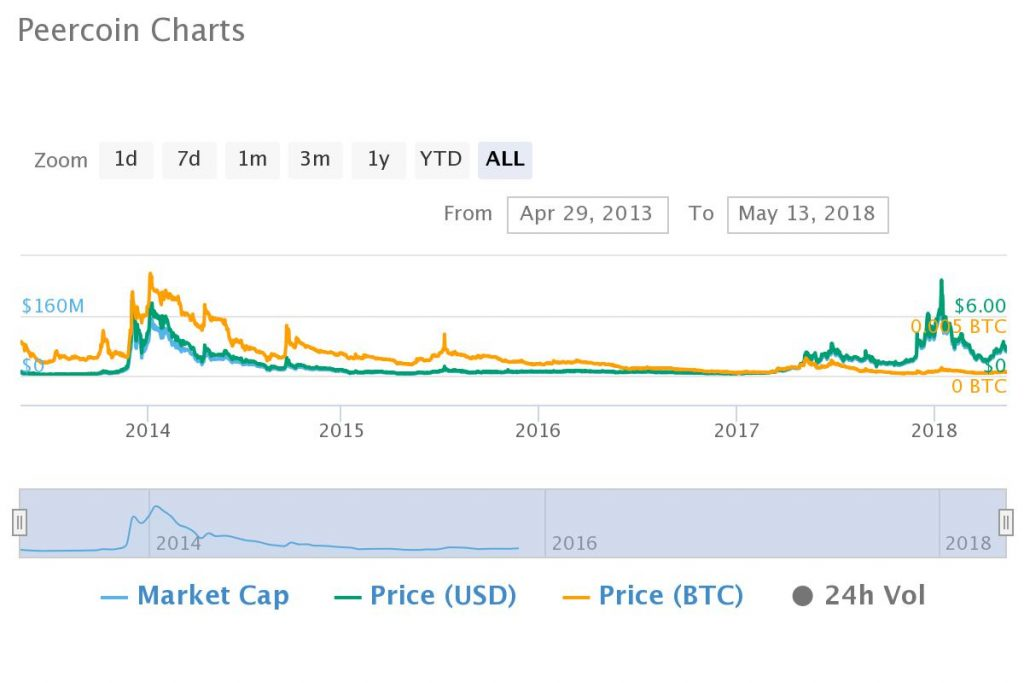 5 Years Ago You Should Have Bought Bitcoin, Not Altcoins