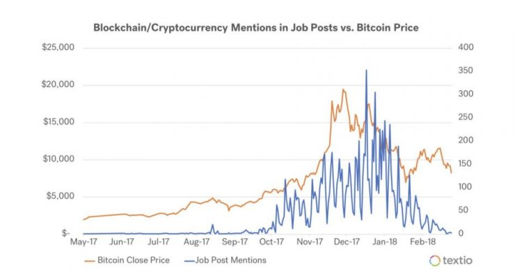 Bitcoin Jobs and Jobseekers Rise and Fall With Price, Research Shows