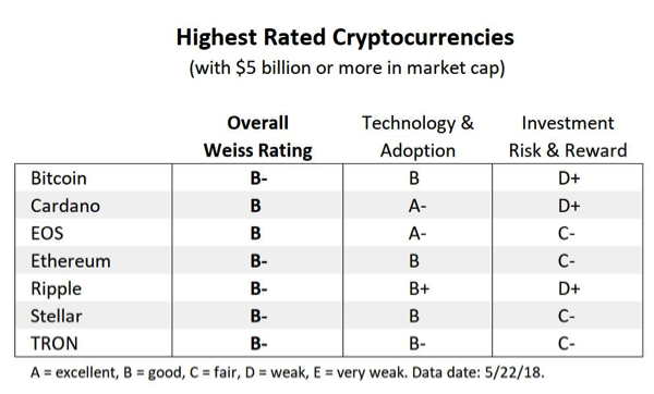 Weiss Ratings Releases 93 Free Cryptocurrency Grades This Week – With 7 Major Winners