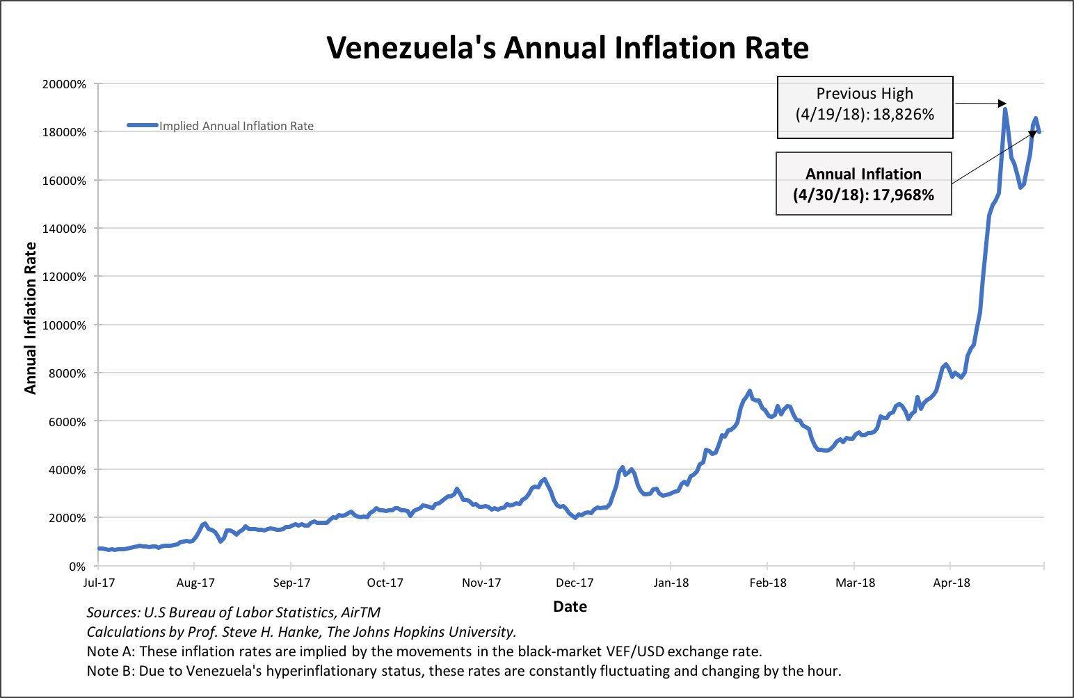 venezuelan inflation chart