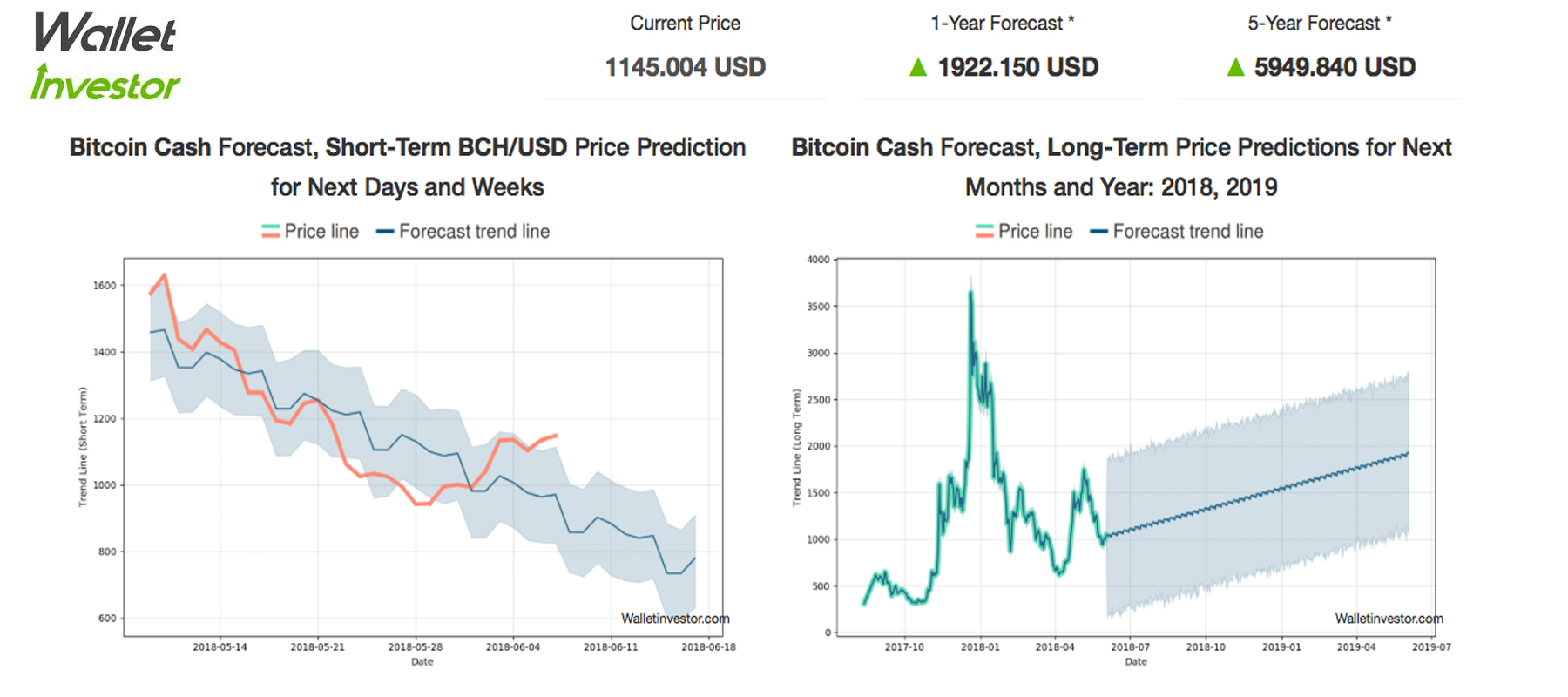 Data Prediction Sites Show More Conservative Cryptocurrency Price Forecasts