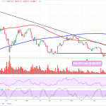 Bitcoin Price Analysis: Is It Over?