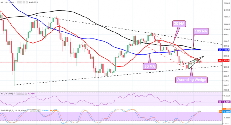 Bitcoin Price Analysis: Oh Boy, the Bears are Back in Town!