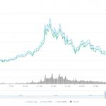 Cryptocurrency Hedge Fund Profits Plunge Amid Market Volatility