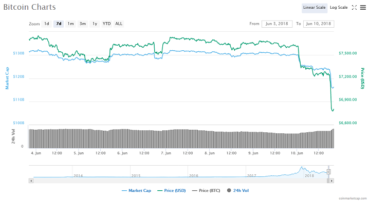 Bitcoin in Freefall – Tumbles to Three-Month Low Amid Coinrail Hack Saga